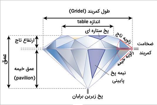 مشخصات تراش برلیان الماس