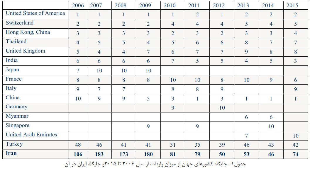 جدول رتبه ایران در تجارت سنگهای قیمتی