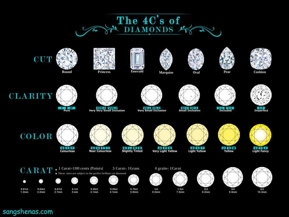 قوانین ارزش گذاری الماس بر اساس 4c