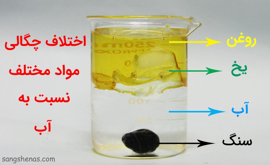 اختلاف چگالی مواد معدنی نسبت به یکدیگر