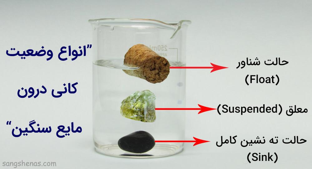 حالت های مختلف قرار گیری سنگ درون مایع سنگین