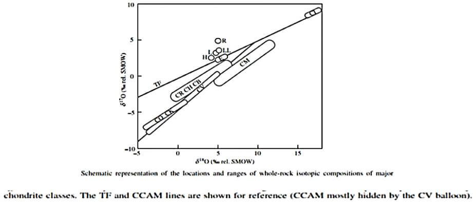 تشخیص شهاب سنگ با روش شیمیایی ایزوتوب های اکسیژن