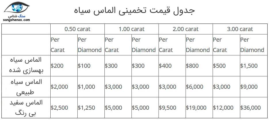 جدول قیمت الماس سیاه