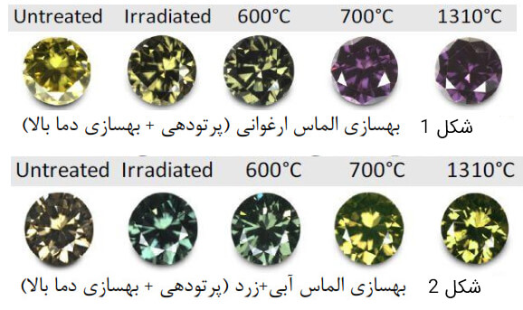 تاثیر دما در فرآیند بهسازی و تغییر رنگ الماس