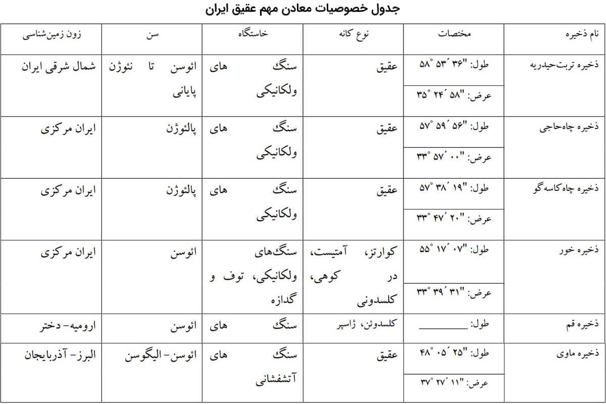 جدول مکان های معادن عقیق در ایران