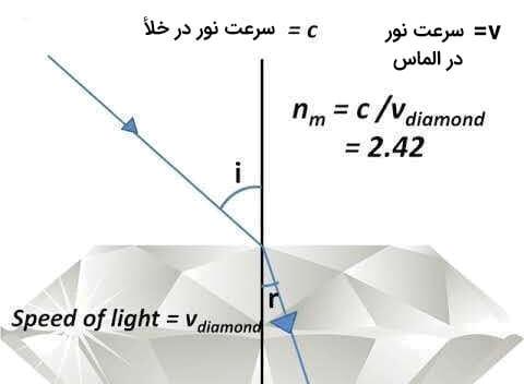 محاسبه ضریب شکست نور