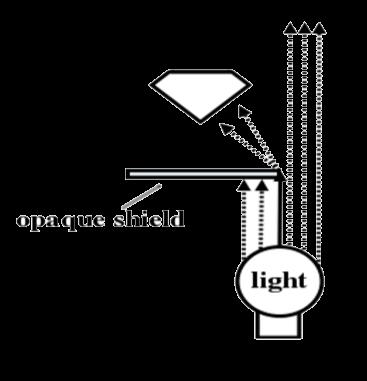 روش سایه ای در نور ورودی به سنگ