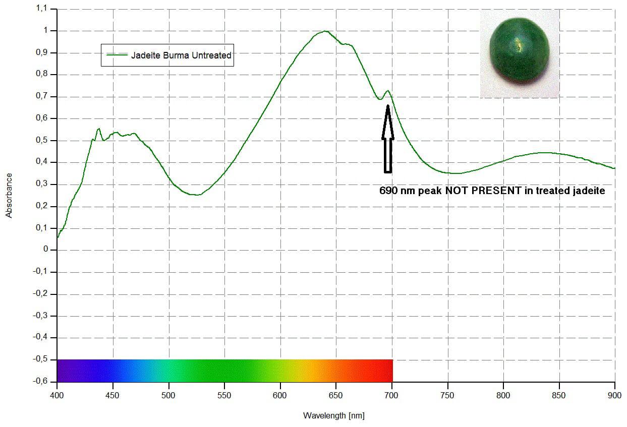 تشخیص یشم ژادئیت طبیعی و رنگ شده توسط طیف جذبی آن