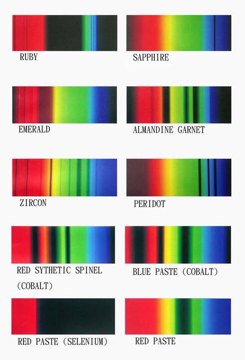 طیف های رنگی جذبی در سنگهای قیمتی توسط اسپکتروسکوپ گوهر شناسی