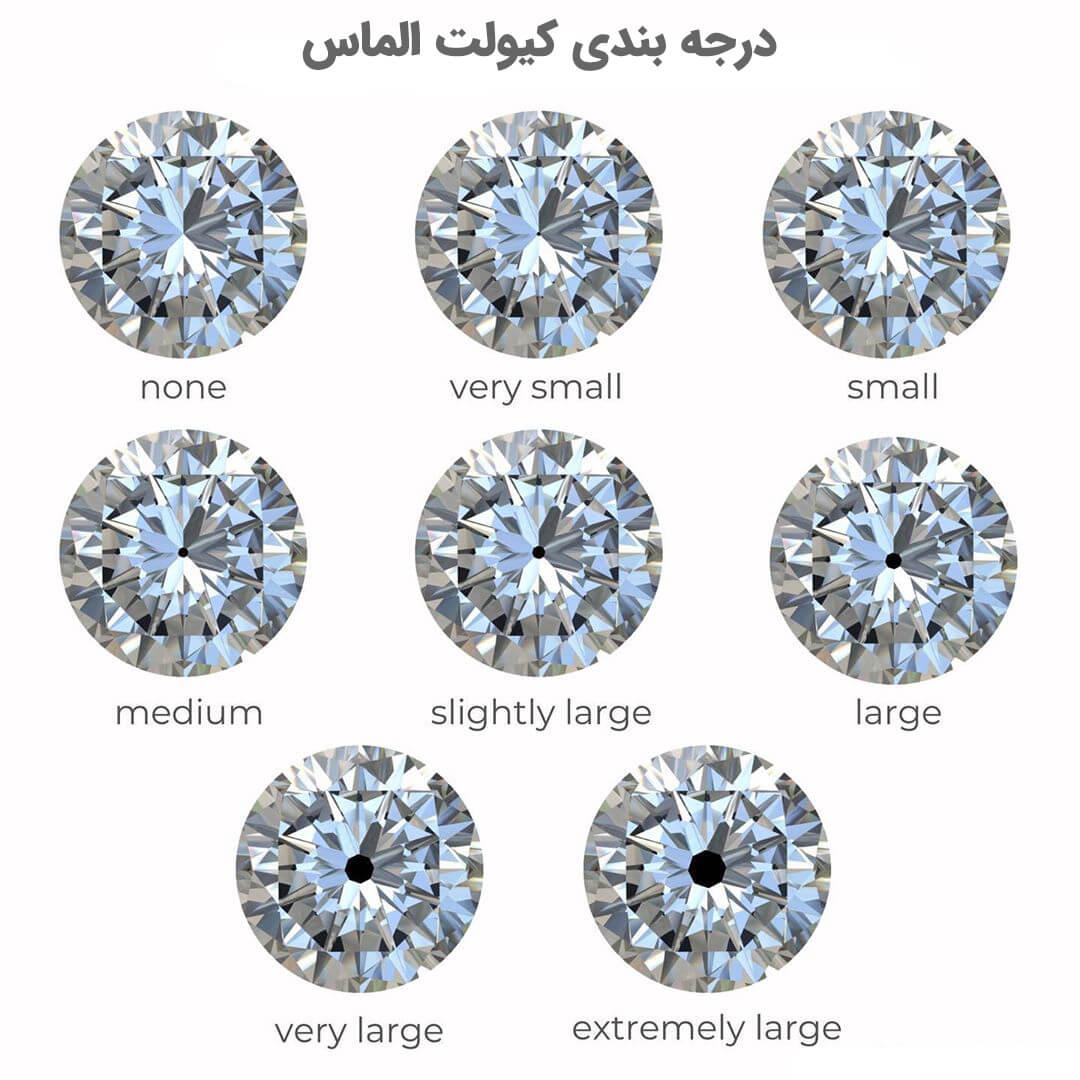 درجه بندی کیولت الماس روی قیمت آن