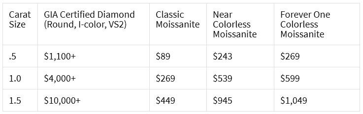 تفاوت قیمت موزنیت و الماس