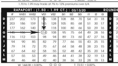 جدول لیست قیمت الماس راپاپورت