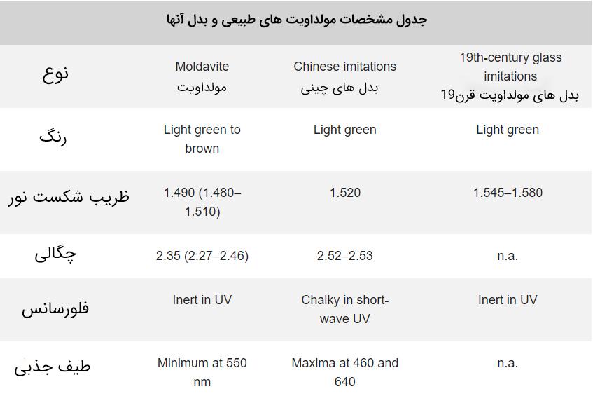 جدول مقایسه مولداویت های اصلی و بدلی