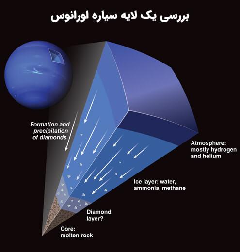 الماس در سیاره اورانوس