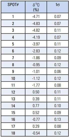 نتایج ترکیبات ایزوتوپ اکسیژن یاقوت