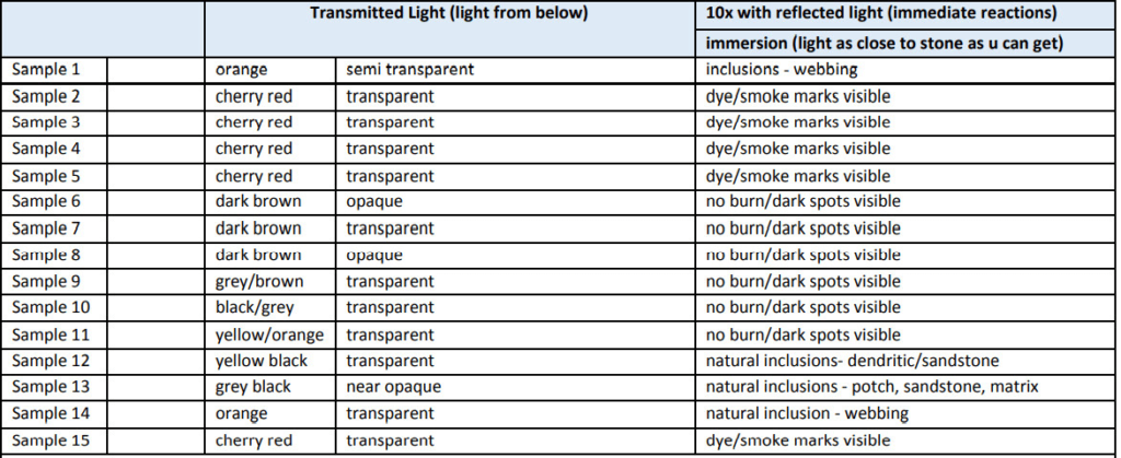 جدول مقایسه اوپال های سیاه بهسازی شده با غیر بهسازی شده زیر نور