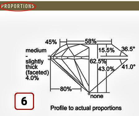 معنی PROPORTIONS در شناسنامه الماس