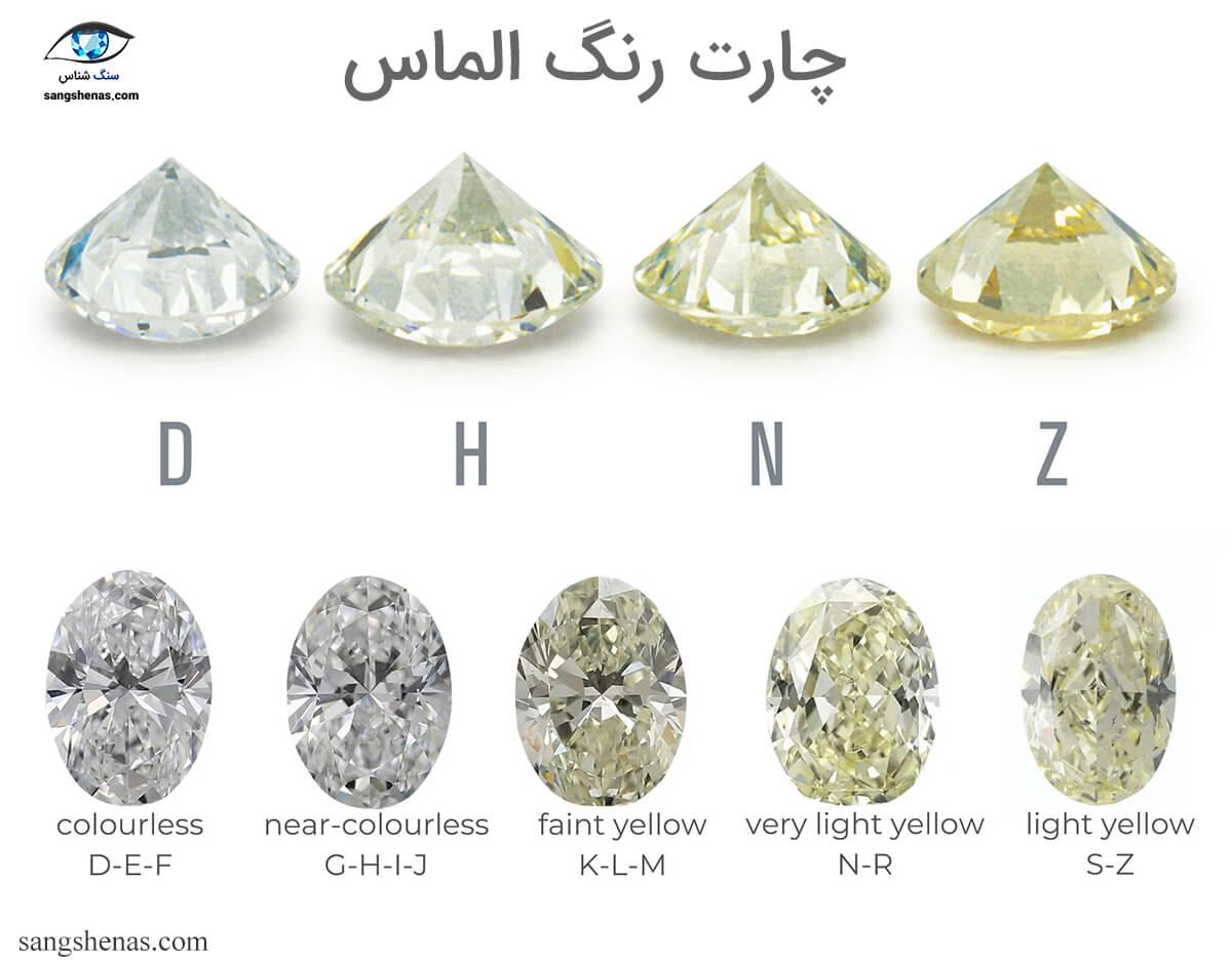 نمودار و چارت رنگ الماس