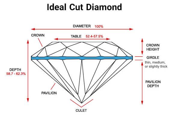 درصد نسبت های تراش ایده آل الماس