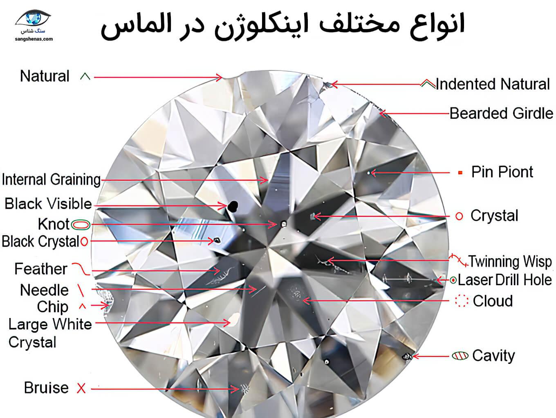انوع مختلف اینکلوژن در الماس