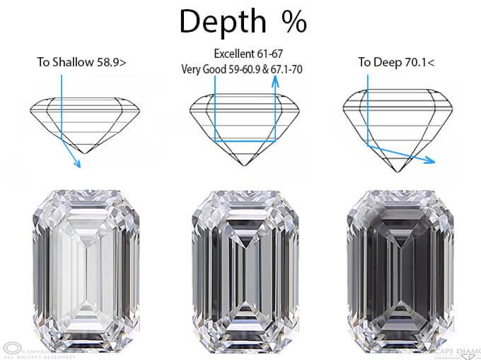 درصد عمق در تراش الماس