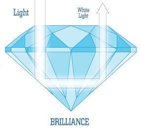 برلیانسی در الماس