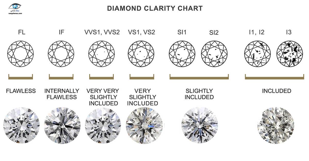جدول درجه پاکی الماس