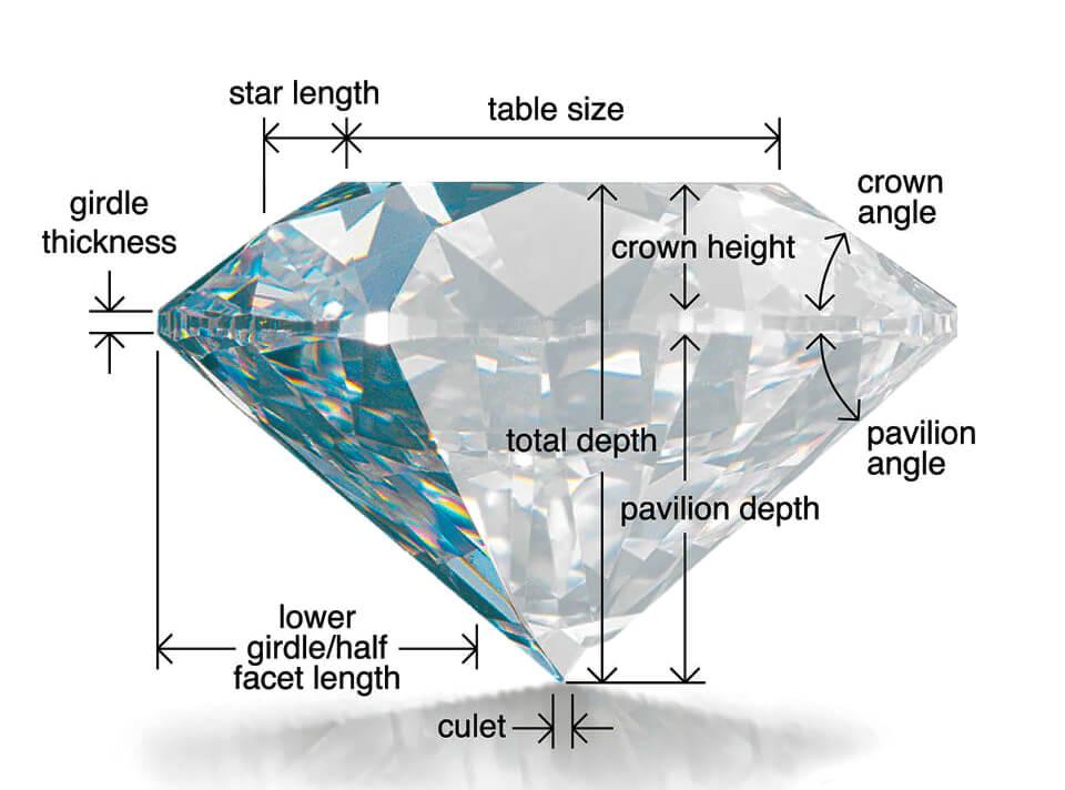 فاکتورهای تاثیر گذار روی تراش الماس