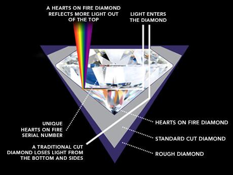 فایر یا آتش در الماس