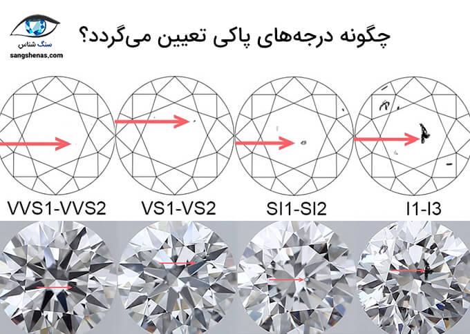 نحوه تعیین درجه پاکی الماس