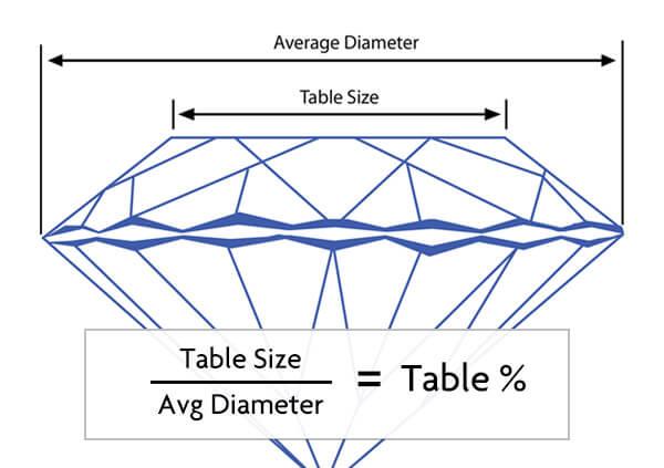 پیشخوان یا table الماس