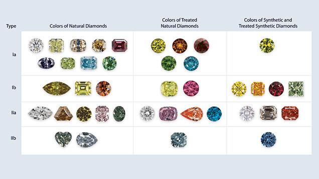 انواع رنگهای الماس های مصنوعی