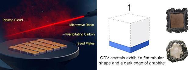 تشکیل الماس های سنتتیک به روش cvd